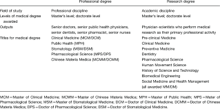 Medical Degrees Difference Between Professional Degrees And Research Degrees In