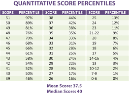 T Score Percentile Chart 50 51 Raw Score In Gmat Quant Score Chart How To Calculate