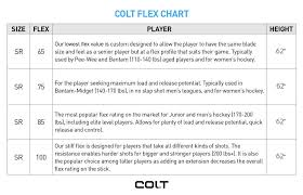 30 Hockey Stick Terms You Should Know When Buying A Stick