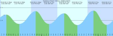 Grande Le Pierre Harbour Newfoundland Tide Chart