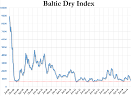 Historical Chart Baltic Dry Index The Baltic Dry Index Has Never Crashed This Fast Post