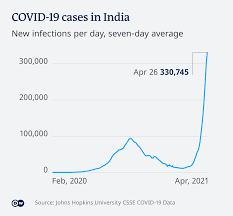 India tops 200,000 dead amid ...