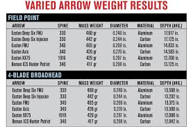 Easton Aluminium Arrow Chart 18 Specific Arrow Diameter Chart
