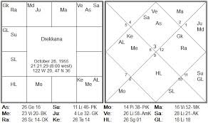 Bill Gates Birth Chart Five Tattvas Parijaata