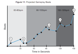 Beat Chart Game Design Archives Annie Dickerson
