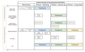 Design To Development Workflow App Development Workflow Caktus Developer Documentation