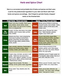How To Use Herbs And Spices Chart Easy Chart On How To Use The Herbs From Your Garden And