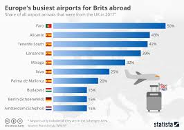 Stansted Charts Chart Europes Busiest Airports For Brits Abroad Statista