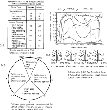 Solar Shield Size Chart Fundamentals Of Solar Architecture Sciencedirect