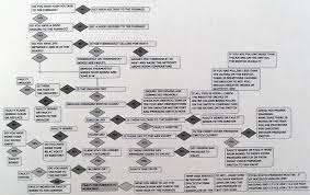air conditioning and heat pump troubleshooting simplified furnacetroubleshootingflowchart
