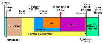 The 7 Dispensations Chart Pentecost Part 2 The Feast That Marks Dispensation Changes