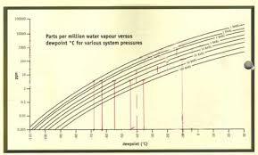 Moisture Measurement Moisture Control In Sf6 Gas Switchgear