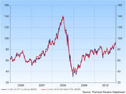 Oil Price 2009 Chart The Falling Oil Price May Presage A Future Recession