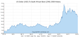 Usd Rand Exchange Rate Chart Us Dollar Usd To South African Rand Zar History Foreign