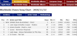 Jennie Solo Debuts 1 On Itunes Ww Song Chart Allkpop Forums