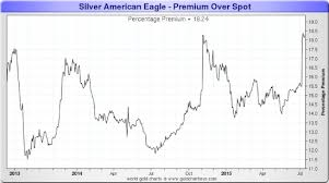 Silver Ounce Chart Silver Ounce Prices Currency Exchange Rates