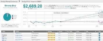 Amazon (AMZN) Stock Still Has Room to ...