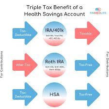 The Triple Tax Benefits Of Health Savings Accounts Finmedlife