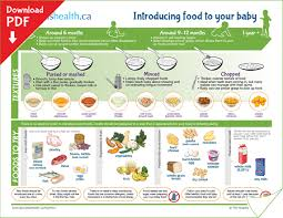 Introducing New Foods To Baby Chart Rational Weaning Diet Chart 2019