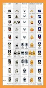 12 Military Rank Chart Resume Pdf