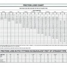 hdpe pipe friction loss chart polyethylene tipsinfo hdpe pipe flow chart small