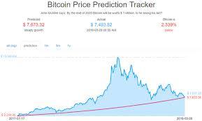 John Mcafees 1 Million Bitcoin Price Bet Just Hit A Major