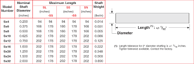 Linear Tolerance Chart Sl Series Class L Linear Precision Shafting Lintech