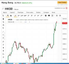 Hsi Futures Chart Us Oil Storage Report