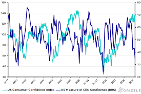 Ceo Confidence Index Chart The Impact Of Weakening Business Confidence On The U S