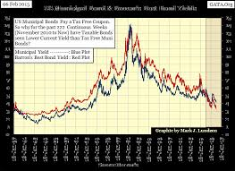 Municipal Bond Yields Chart A Look At Bond Yields 1934 To 2015 Gold Eagle