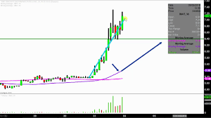 Innt Stock Chart Innovate Biopharmaceuticals Inc Innt Stock Chart Technical Analysis For 08 31 18