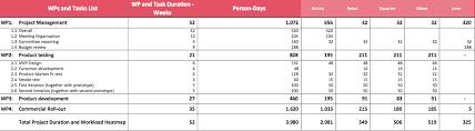 Project Gantt Chart In Excel Download Edoardo Binda Zane