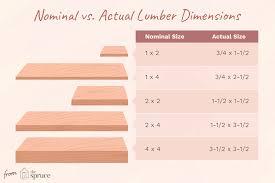 Nominal Vs Actual Lumber Dimensions