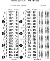 Inches To Millimeters Conversion Chart Pdf Inch Fraction To Decimal Chart Pdf Www Bedowntowndaytona Com