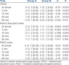 Dexmedetomidine Dose Chart Comparison Of Oral Dexmedetomidine Versus Oral Midazolam As