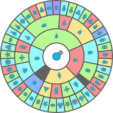 Diep Io Chart Tiers Diep Io Wiki Fandom
