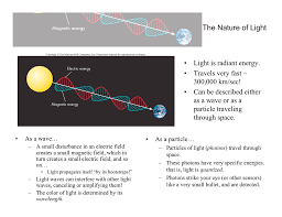 Photon Traveling Light The Nature Of Light