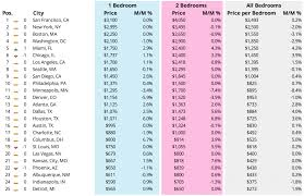average cost of a two bedroom apartment. Zumper Sf Rent Average Cost Of A Two Bedroom Apartment P