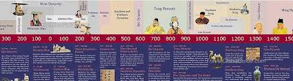 History Of China Ancient China Dynasties Timeline Chronology