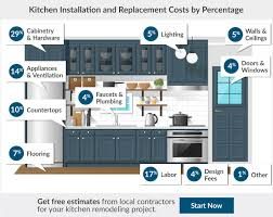 Kitchen Pricing Calculator Budget For Kitchen Remodel Calculator Magdalene Project Org