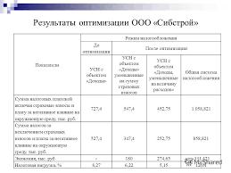 Презентация на тему УПРОЩЕННАЯ СИСТЕМА НАЛОГООБЛОЖЕНИЯ  12 Результаты оптимизации