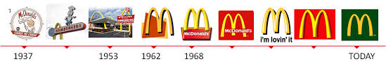 Feng Shui & logo: a case study with McDonald's – Laurent Langlais