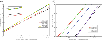 Pre And Co Seismic Irregularities In Ionosphere And
