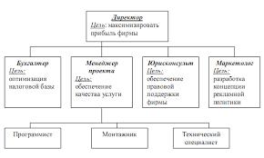 Реферат Бизнес проект оказания услуги по внедрению элементов  Бизнес проект оказания услуги по внедрению элементов системы Умный дом