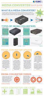 The Media Converter A Quick Guide For The Networking Newcomer