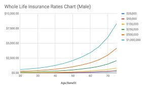 Term Insurance Premium Comparison Chart How Much Does Whole Life Insurance Cost Charts 2020 Rates
