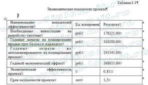 Дипломная работа по специальности прикладная информатика Дипломные Прикладная информатика в экономике любой выступающий