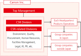 Canon Organizational Chart Csr Management Canon Global