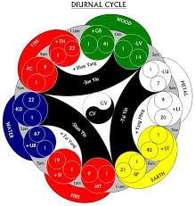 Chinese Medicine Five Elements Chart Wuxing Chinese Philosophy Wikipedia