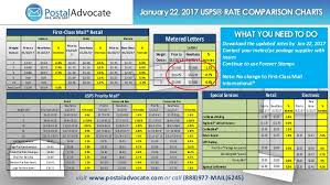Usps Postage Chart January 2017 Usps Rate Change Comparison Guide
